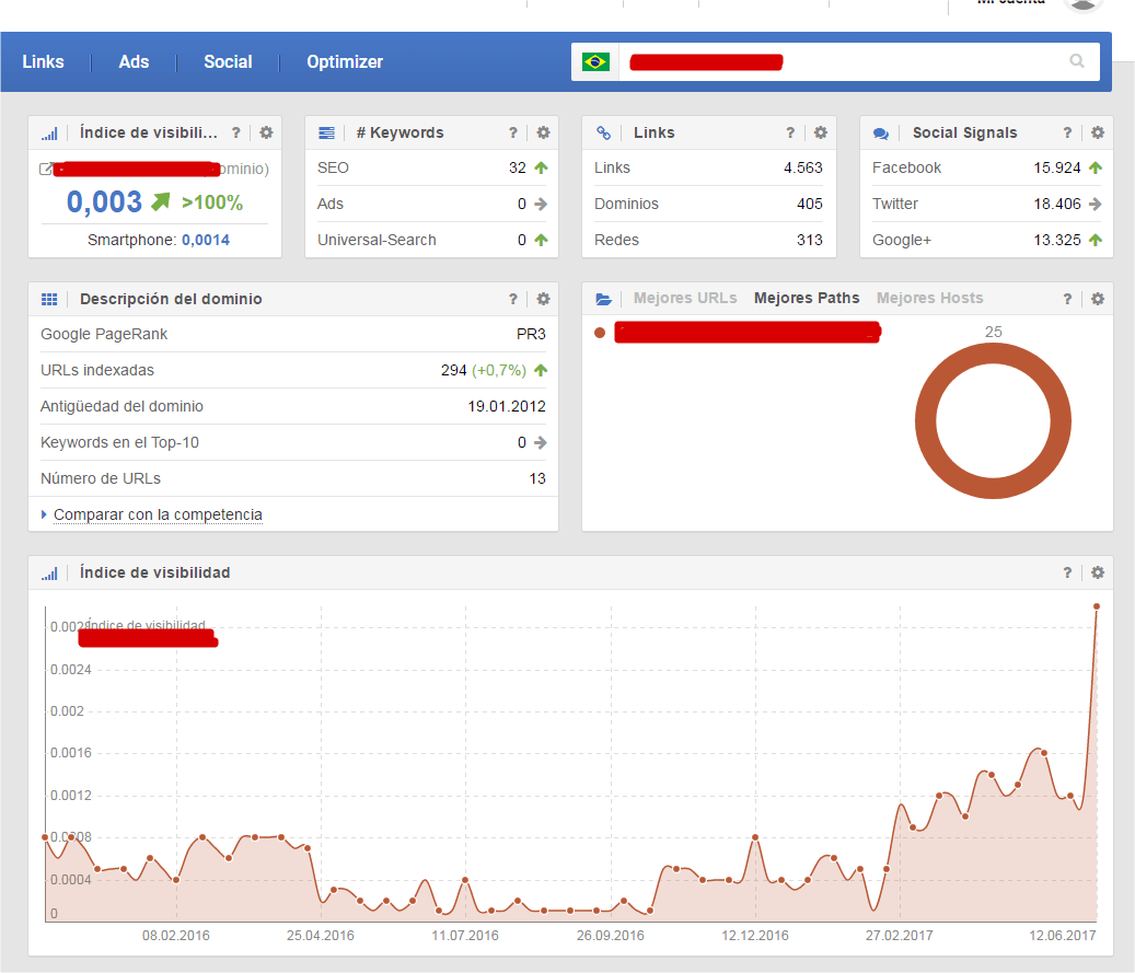 dominio espana visibilidad brasil